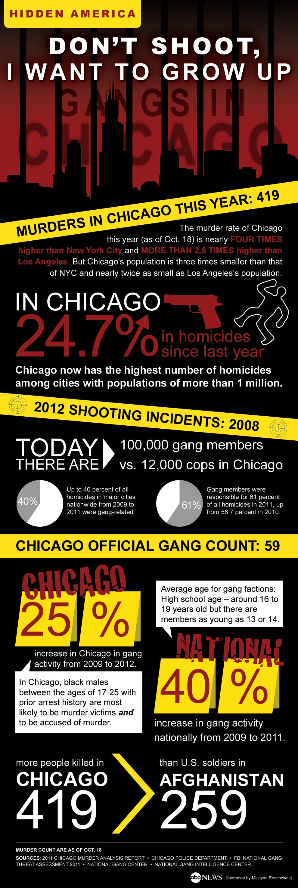 chicago_gang_violence_summit_infographic