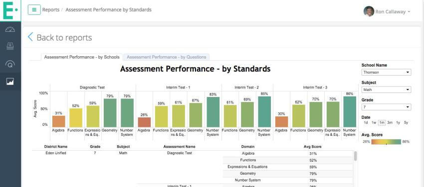 Edulastic- Assessment Performance
